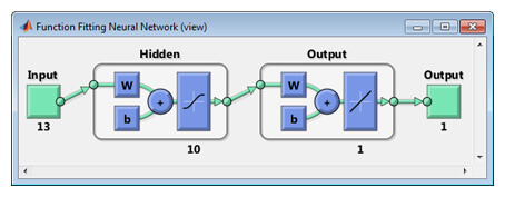 Matlab Neural Networks toolbox